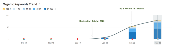 Comprehensive guide to exact match domains in 2020