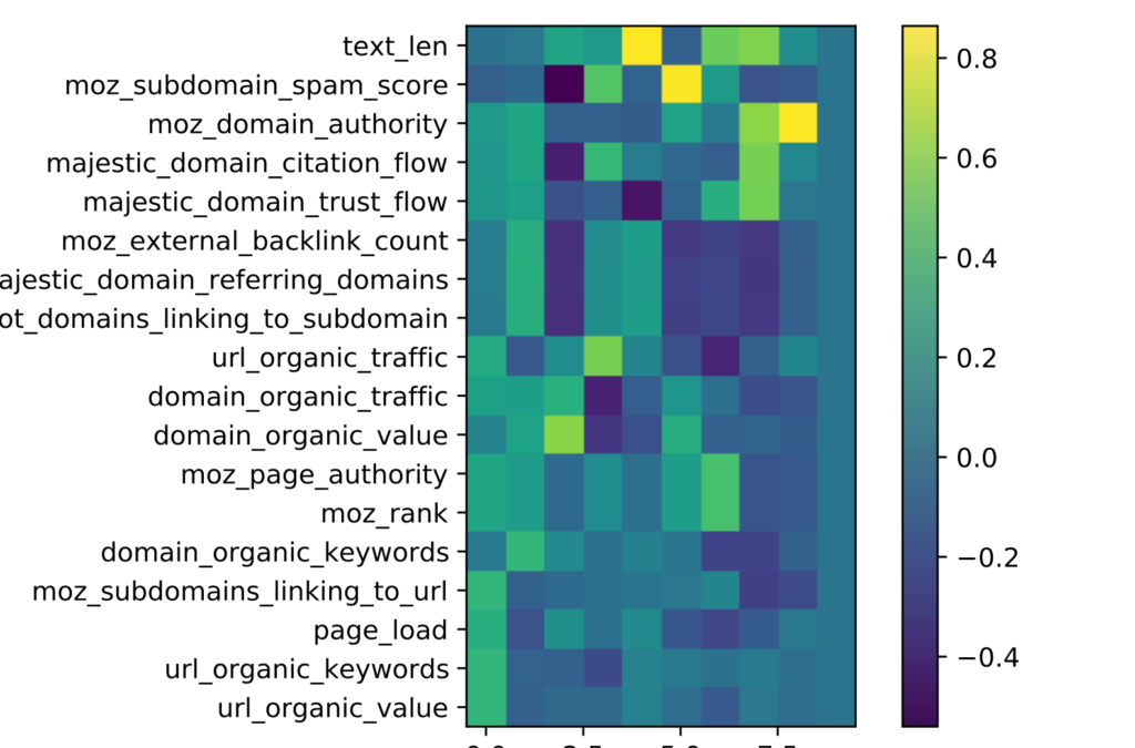 1000 Ranking factors: How Google finds signals through the noise