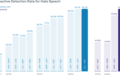 Measuring Our Progress Combating Hate Speech
