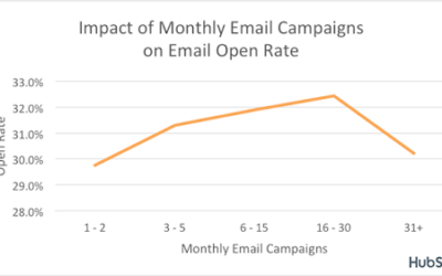Email marketing in 2020: Four key things that made the difference
